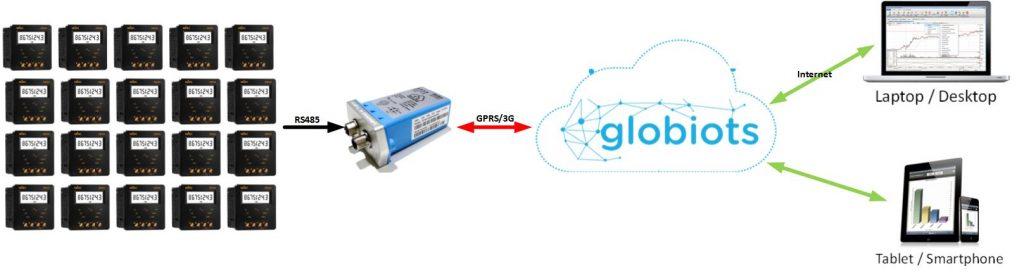 GLOBIOTS-CS-EN-002-01-H4