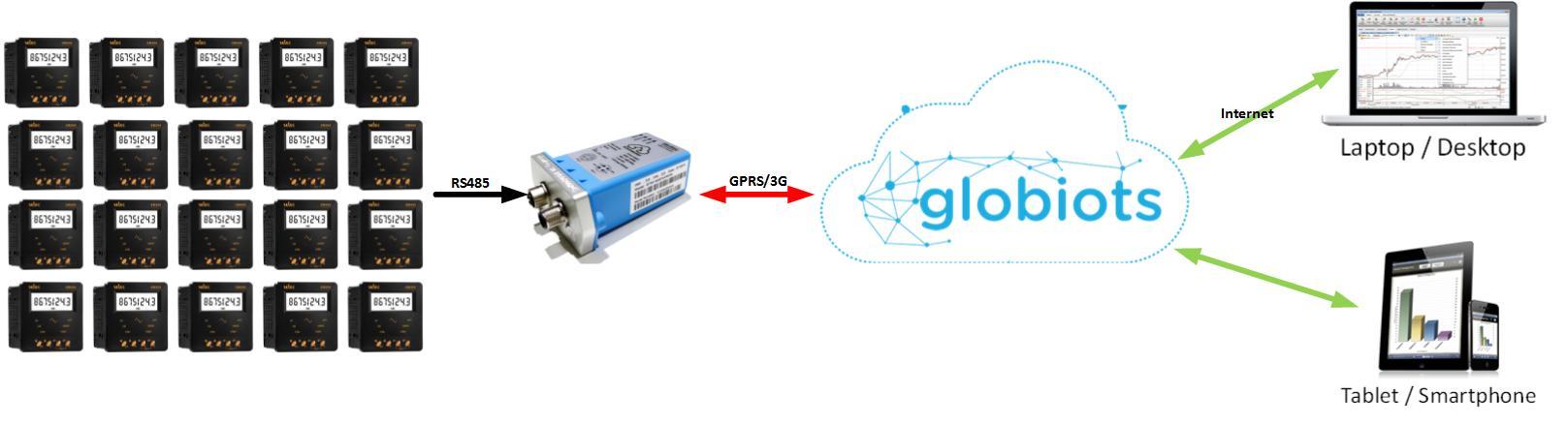 GLOBIOTS-CS-VN-002-H4