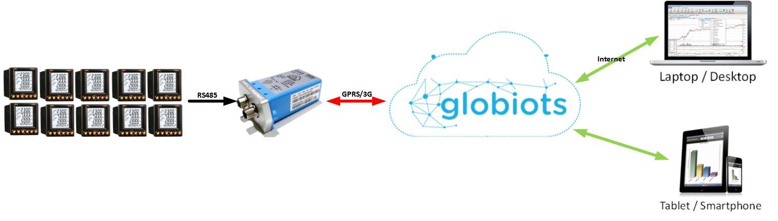 GLOBIOTS-CS-VN-004-01-H4