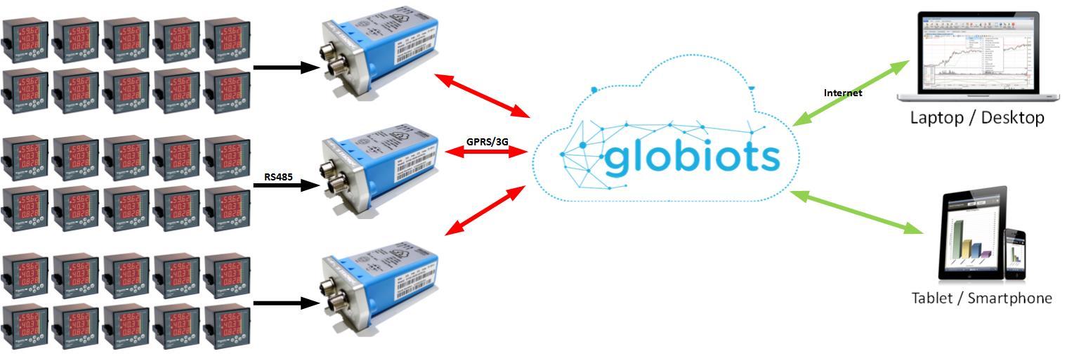 GLOBIOTS-CS-VN-01-H5