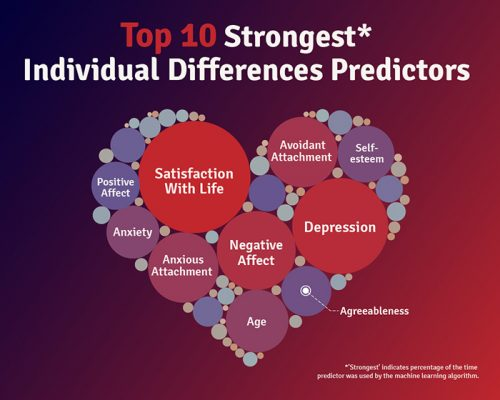 Machine Learning – Individual Differences Predictors V2