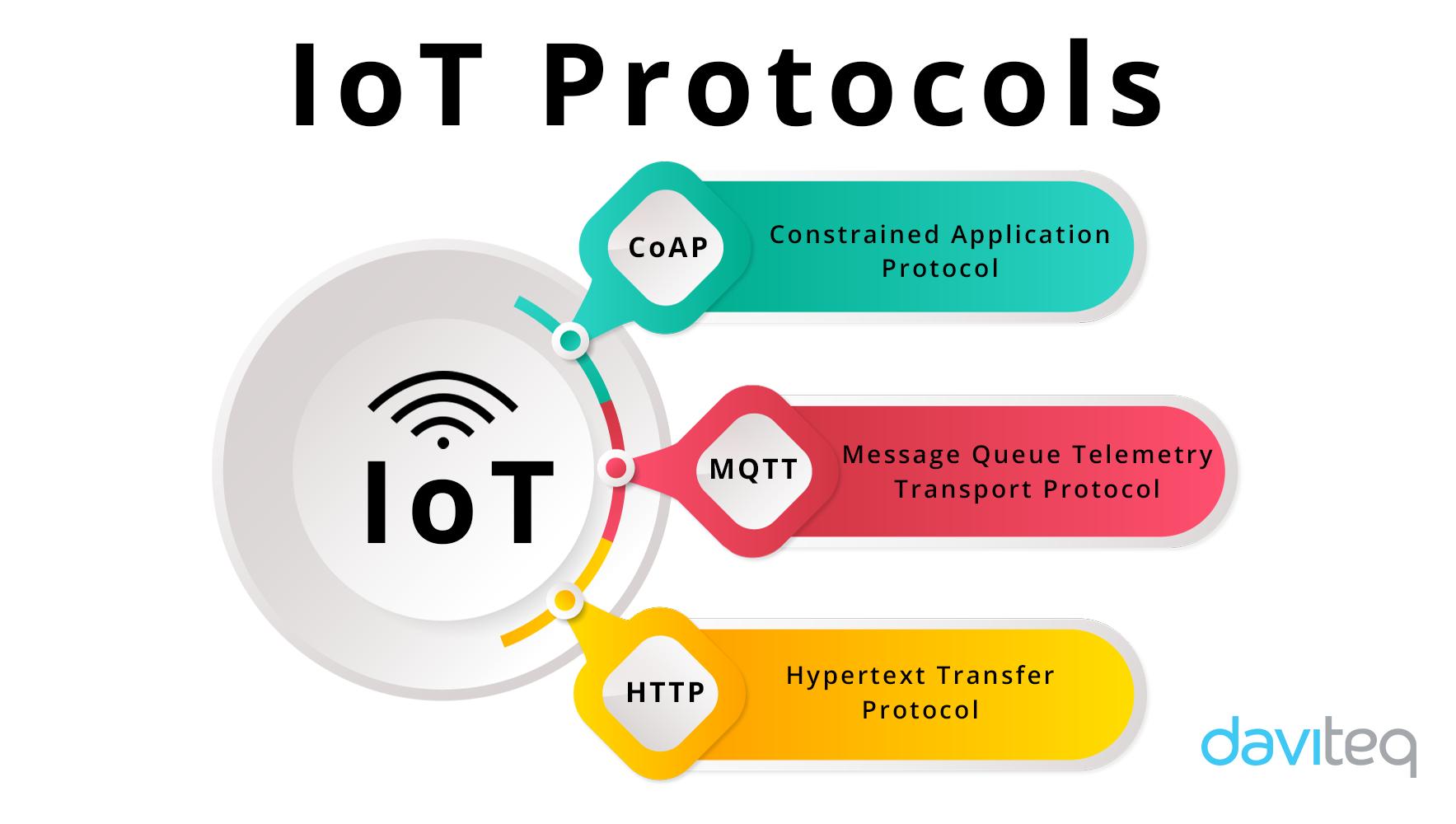 Các giao thức IoT phố biến nhất là gì? Đặc điểm và ứng dụng của chúng