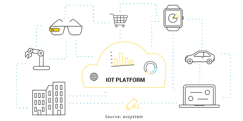 IoT Platforms: Công cụ cho Internet of Things